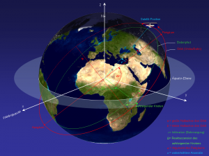 Satellite Orbital Elements