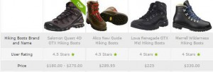 Mens Hiking Boots Comparison Table